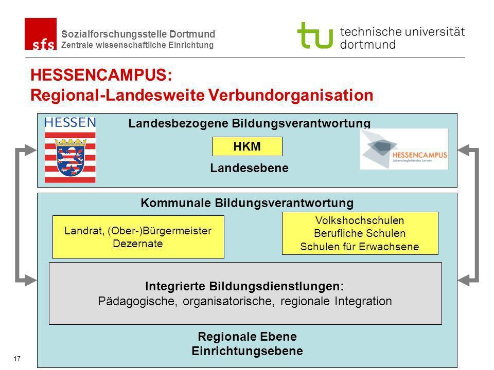 HESSENCAMPUS: Regional-Landesweite Verbundorganisation