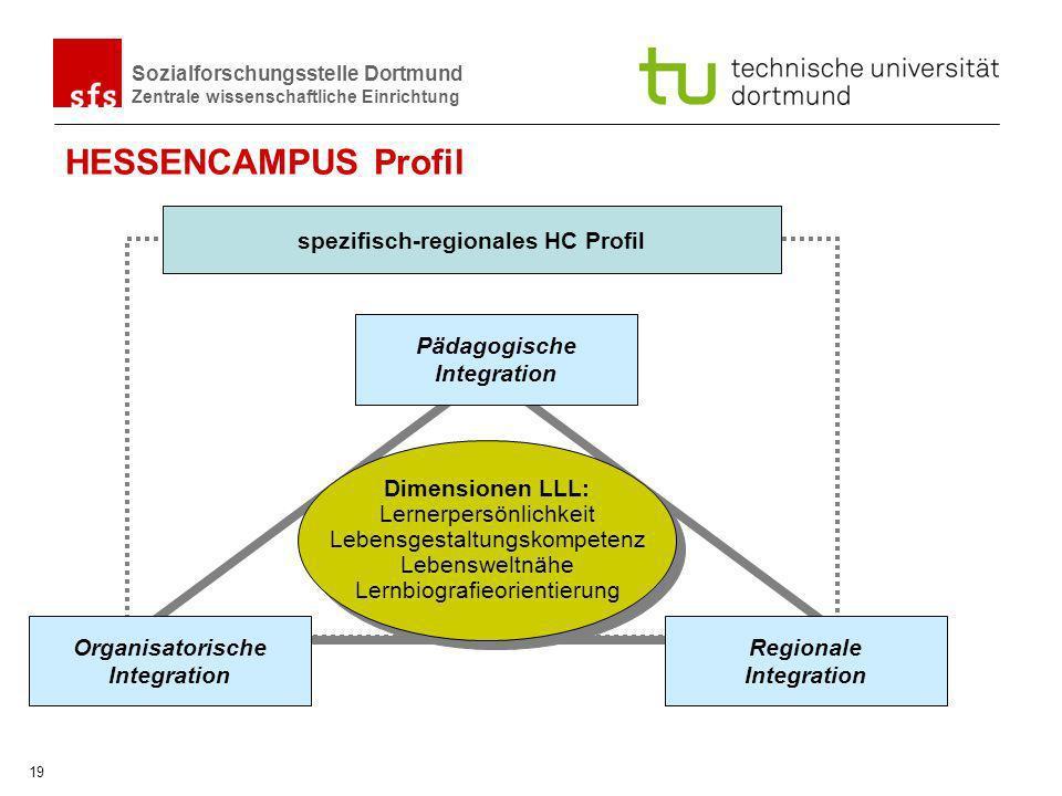 HESSENCAMPUS Profil spezifisch-regionales HC Profil