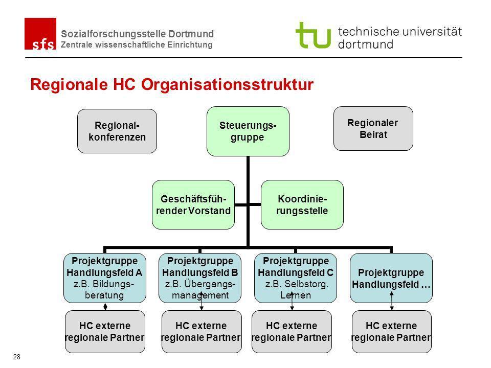 Regionale HC Organisationsstruktur