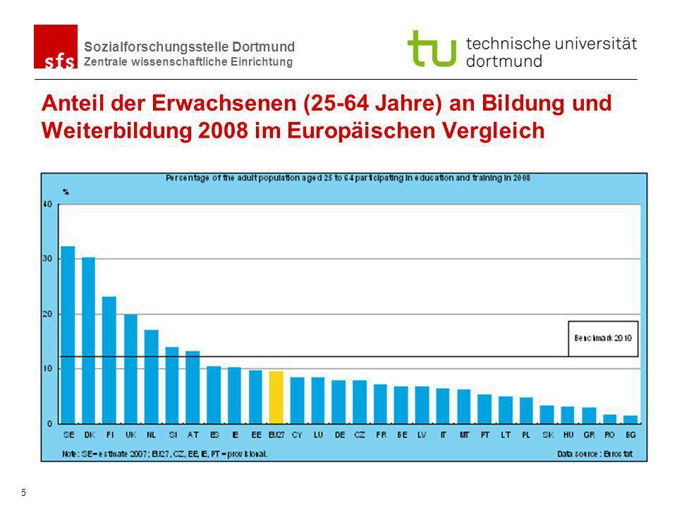 Anteil der Erwachsenen (25-64 Jahre) an Bildung und Weiterbildung 2008 im Europäischen Vergleich
