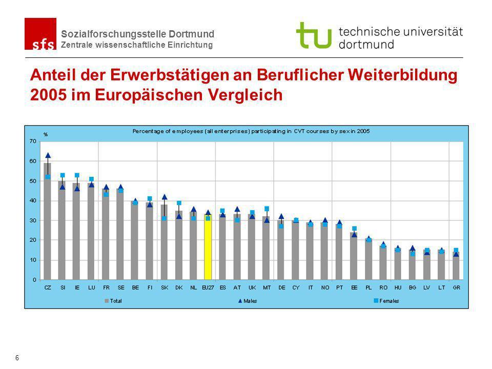 Anteil der Erwerbstätigen an Beruflicher Weiterbildung 2005 im Europäischen Vergleich