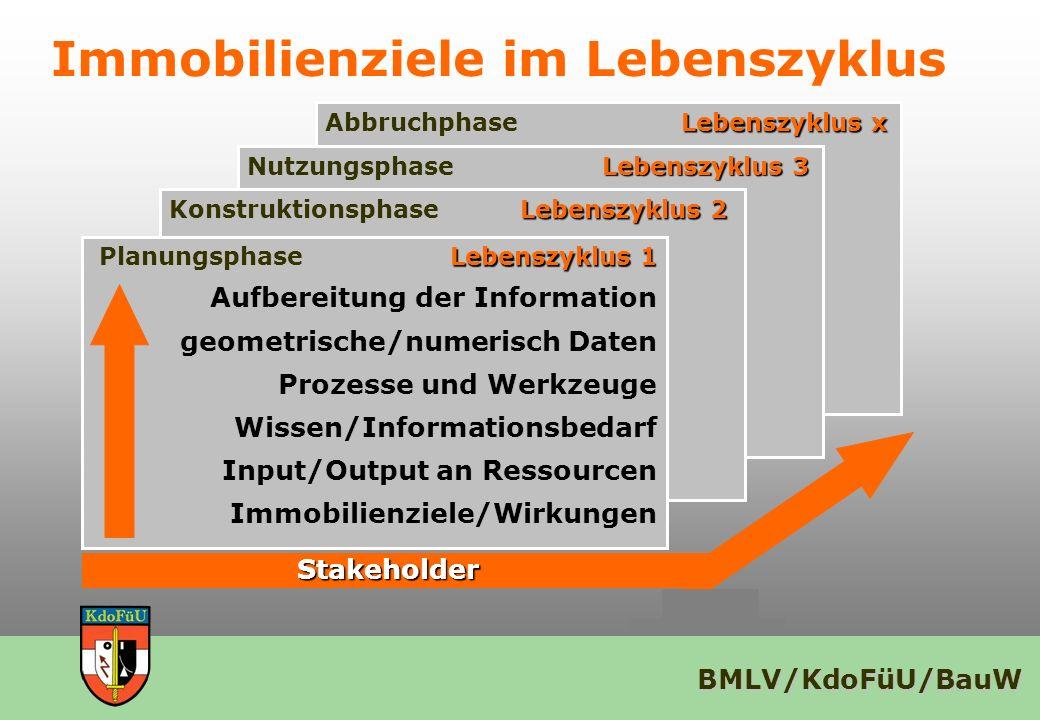 Immobilienziele im Lebenszyklus
