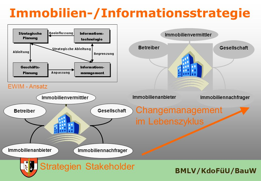 Immobilien-/Informationsstrategie