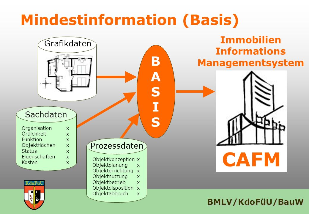 Mindestinformation (Basis)
