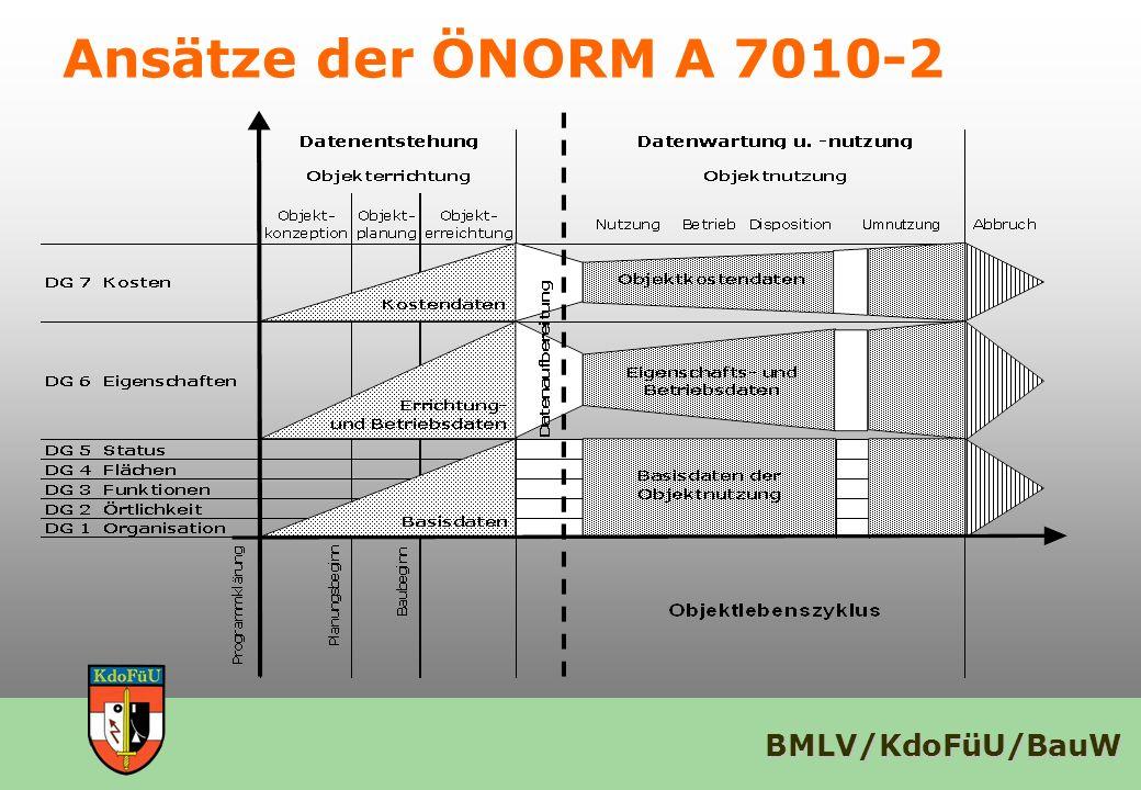 Ansätze der ÖNORM A 7010-2