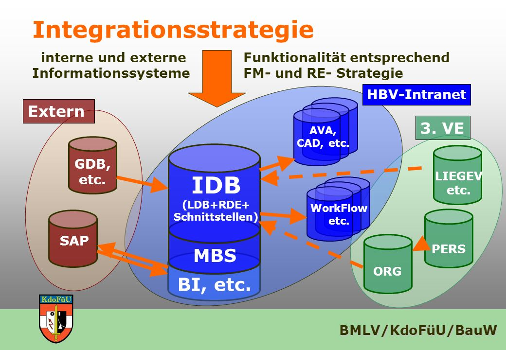 Integrationsstrategie