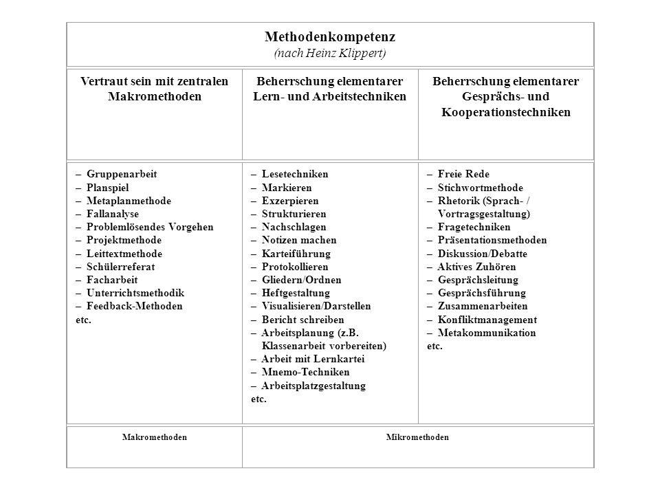 Methodenkompetenz (nach Heinz Klippert)
