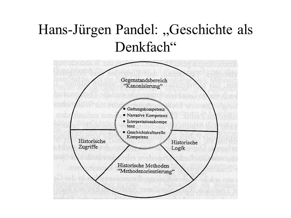 "Hans-Jürgen Pandel: ""Geschichte als Denkfach"