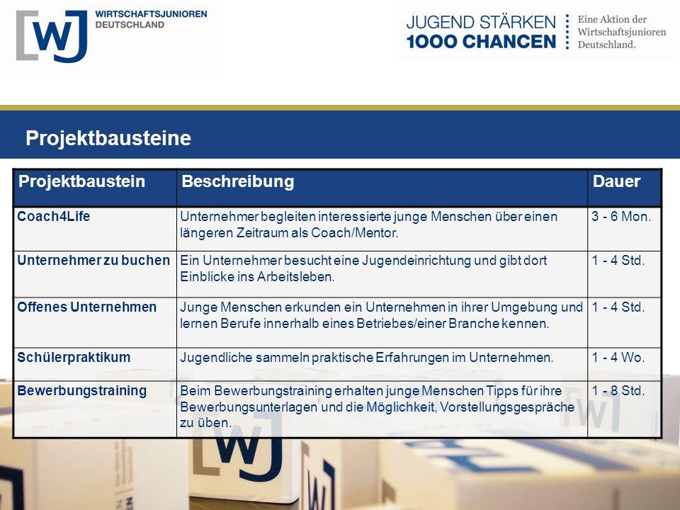 Projektbausteine Projektbaustein Beschreibung Dauer Coach4Life