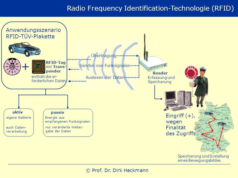 + Radio Frequency Identification-Technologie (RFID) Anwendungsszenario