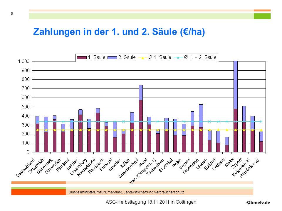 Zahlungen in der 1. und 2. Säule (€/ha)