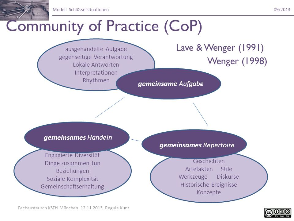 Community of Practice (CoP) Lave & Wenger (1991) Wenger (1998)