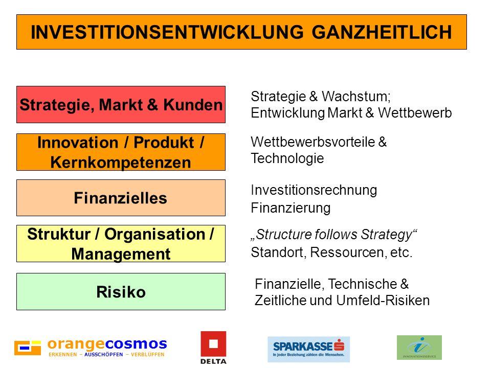 INVESTITIONSENTWICKLUNG GANZHEITLICH