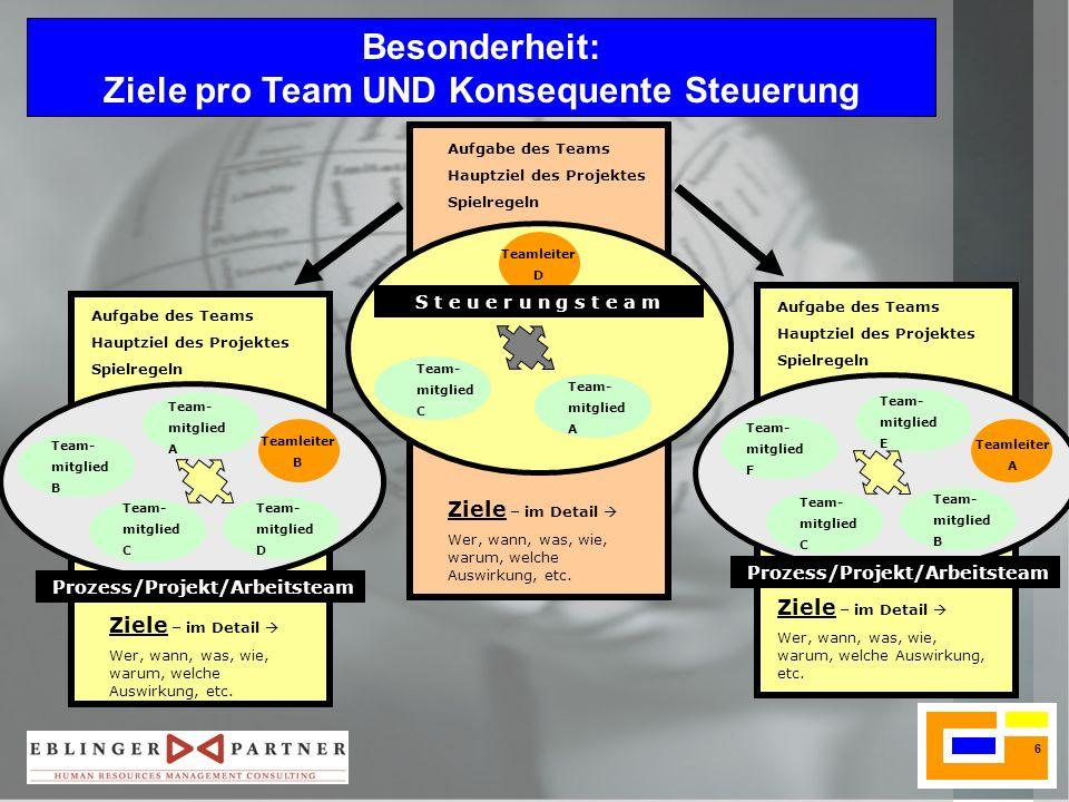 Ziele pro Team UND Konsequente Steuerung