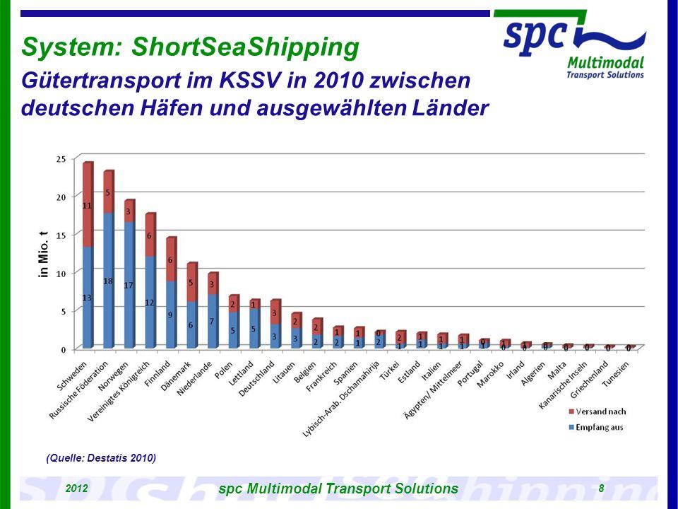 System: ShortSeaShipping