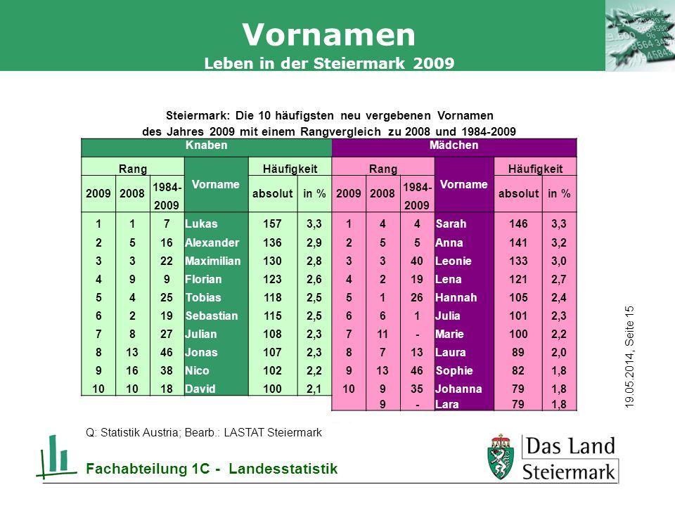 Vornamen Fachabteilung 1C - Landesstatistik