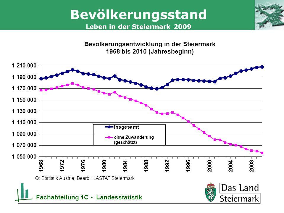 Bevölkerungsstand Fachabteilung 1C - Landesstatistik