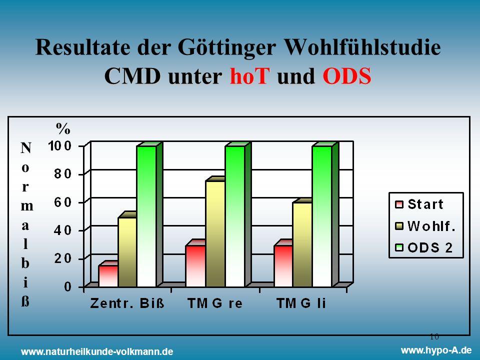 Resultate der Göttinger Wohlfühlstudie CMD unter hoT und ODS