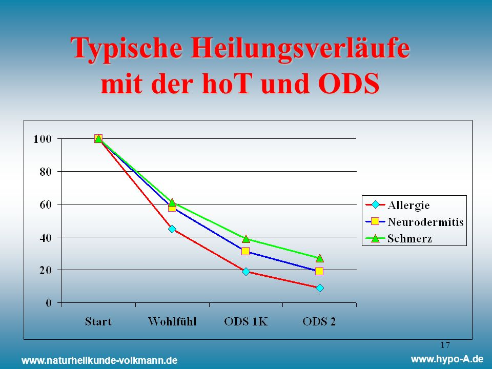 Typische Heilungsverläufe mit der hoT und ODS