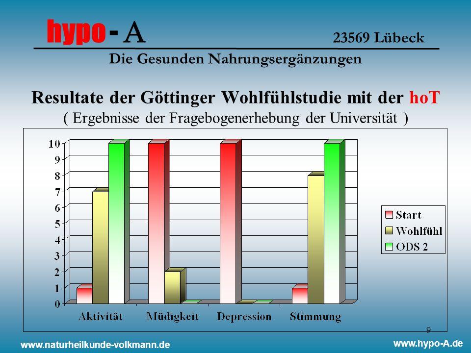 hypo - A 23569 Lübeck Die Gesunden Nahrungsergänzungen