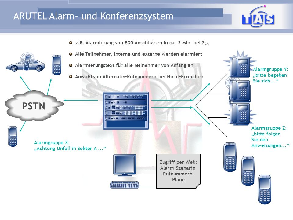 Alarm-Szenario Rufnummern- Pläne