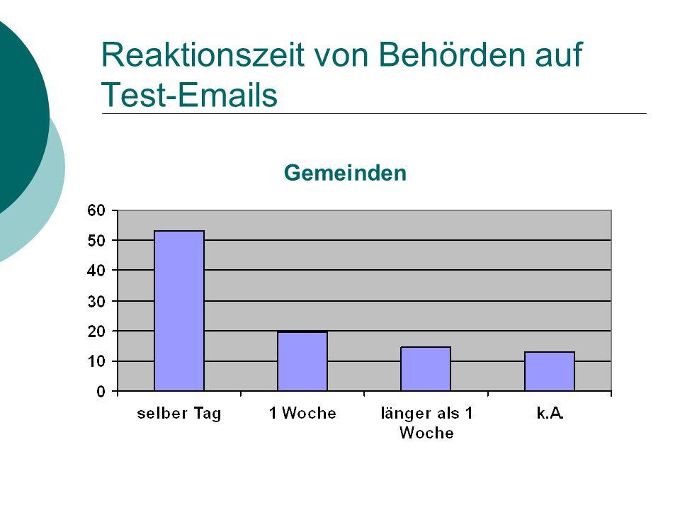 Reaktionszeit von Behörden auf Test-Emails