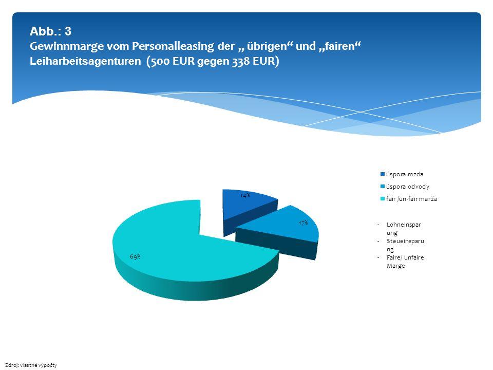 """Abb.: 3 Gewinnmarge vom Personalleasing der """" übrigen und """"fairen Leiharbeitsagenturen (500 EUR gegen 338 EUR)"""