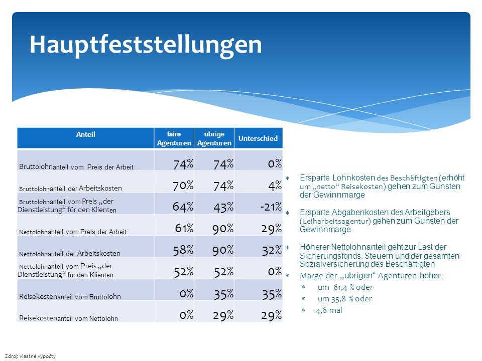 Hauptfeststellungen 74% 0% 70% 4% 64% 43% -21% 61% 90% 29% 58% 32% 52%