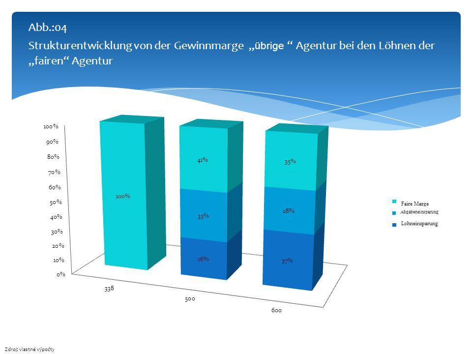 """Abb.:04 Strukturentwicklung von der Gewinnmarge """"übrige Agentur bei den Löhnen der """"fairen Agentur"""