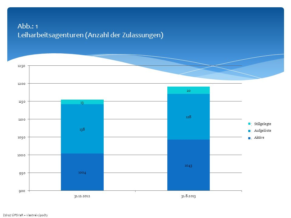 Abb.: 1 Leiharbeitsagenturen (Anzahl der Zulassungen)