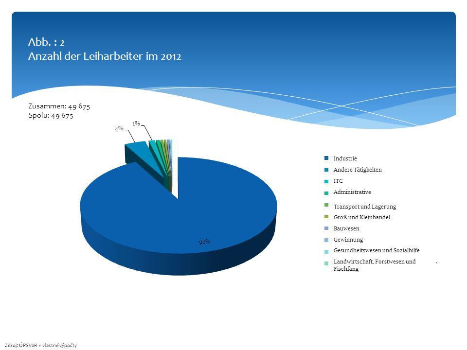 Abb. : 2 Anzahl der Leiharbeiter im 2012
