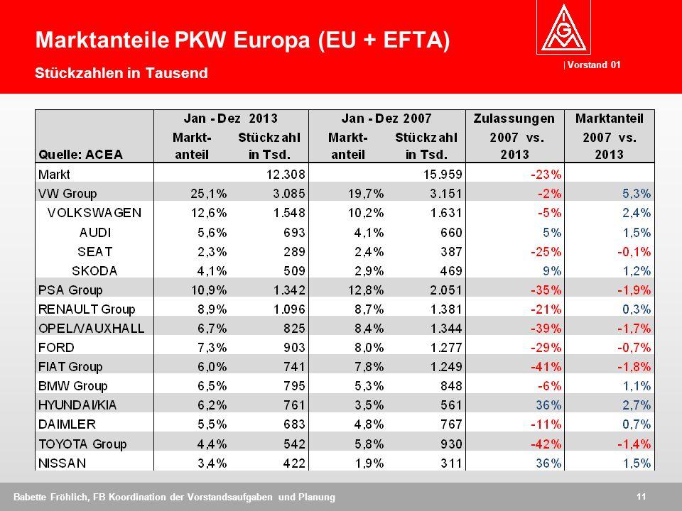 Marktanteile PKW Europa (EU + EFTA) Stückzahlen in Tausend