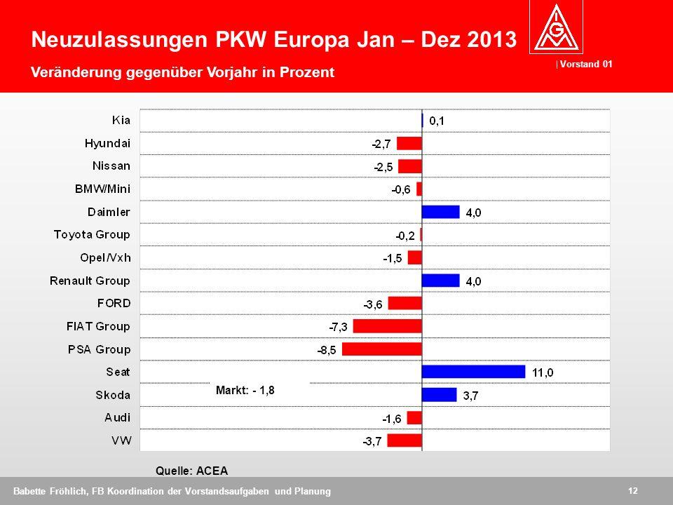 Neuzulassungen PKW Europa Jan – Dez 2013 Veränderung gegenüber Vorjahr in Prozent