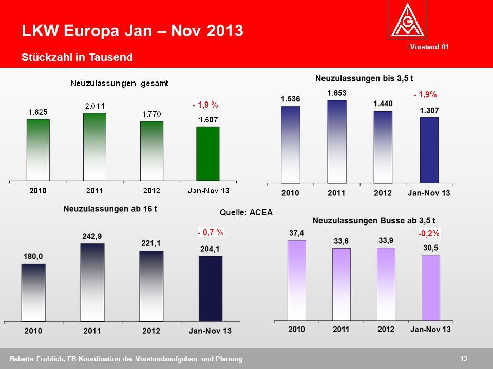 LKW Europa Jan – Nov 2013 Stückzahl in Tausend - 1,9% - 1,9 %