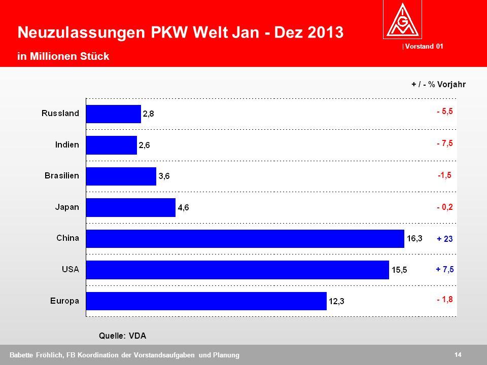 Neuzulassungen PKW Welt Jan - Dez 2013 in Millionen Stück