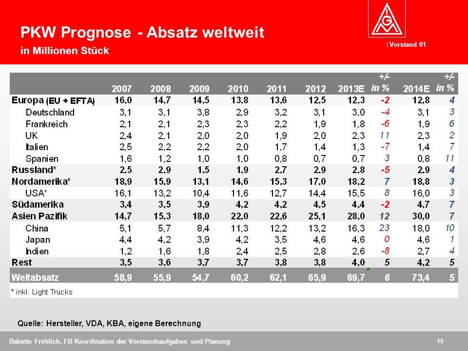 PKW Prognose - Absatz weltweit in Millionen Stück