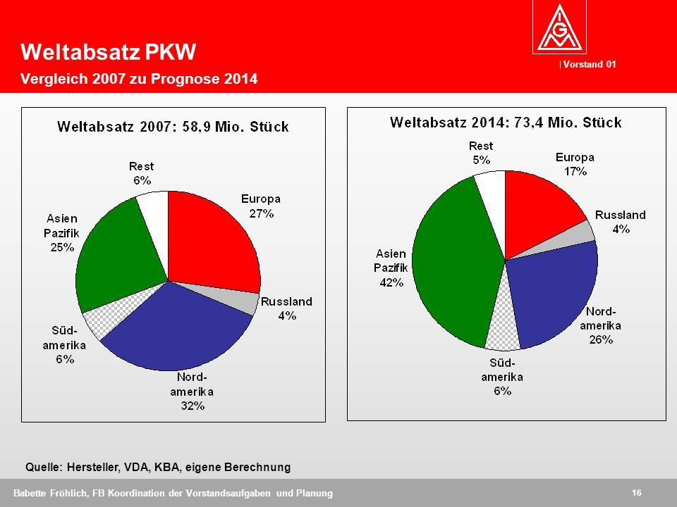 Weltabsatz PKW Vergleich 2007 zu Prognose 2014