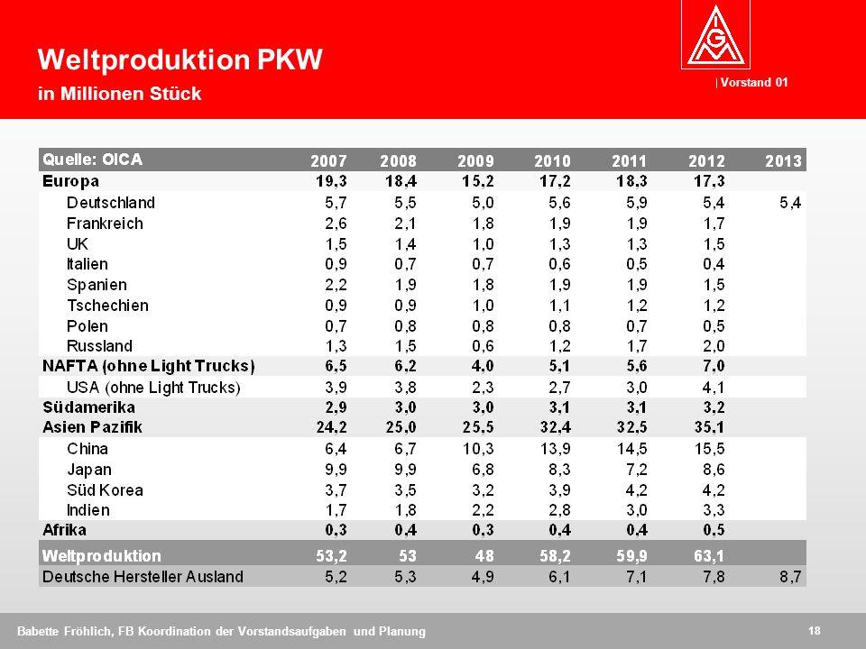 Weltproduktion PKW in Millionen Stück