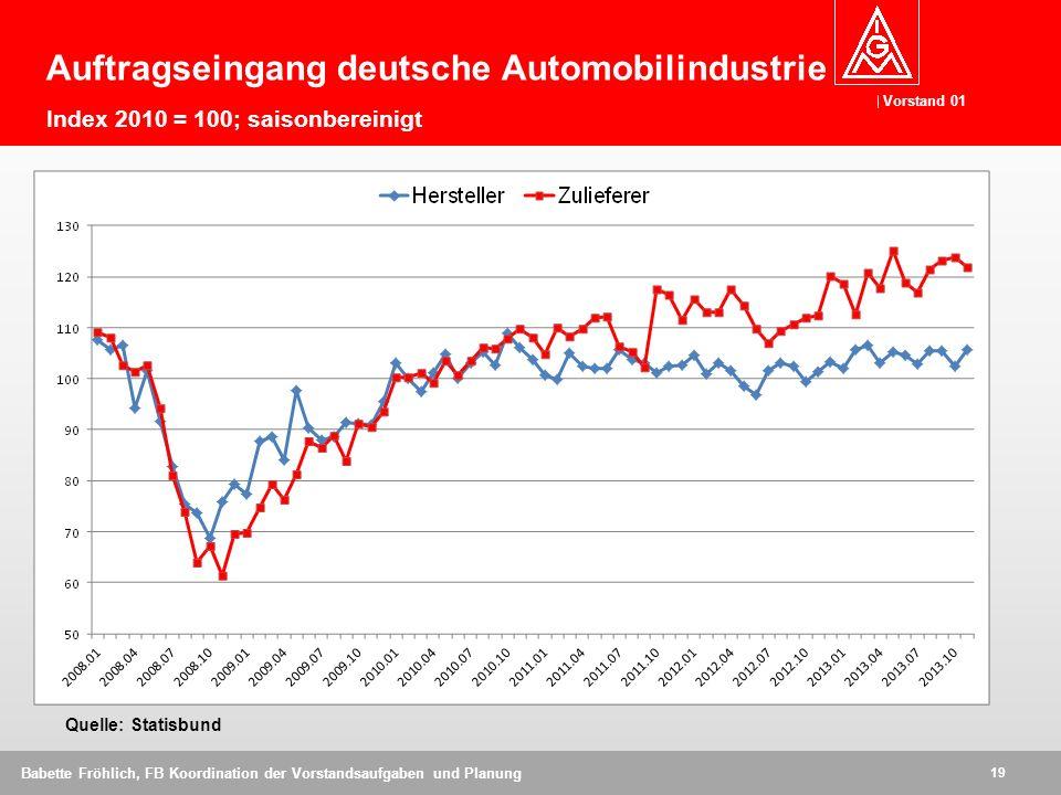 Auftragseingang deutsche Automobilindustrie Index 2010 = 100; saisonbereinigt