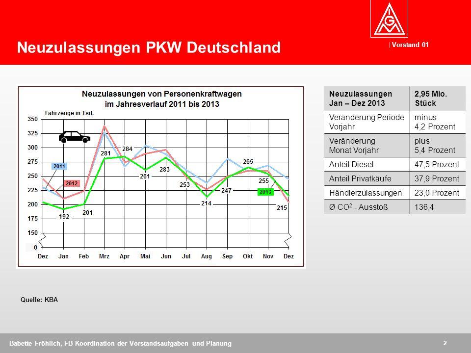 Neuzulassungen PKW Deutschland