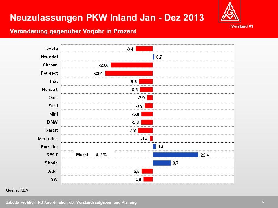 Neuzulassungen PKW Inland Jan - Dez 2013 Veränderung gegenüber Vorjahr in Prozent