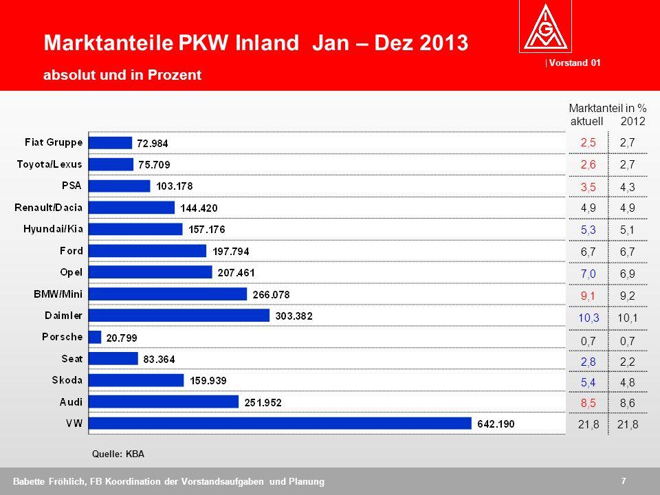 Marktanteile PKW Inland Jan – Dez 2013 absolut und in Prozent