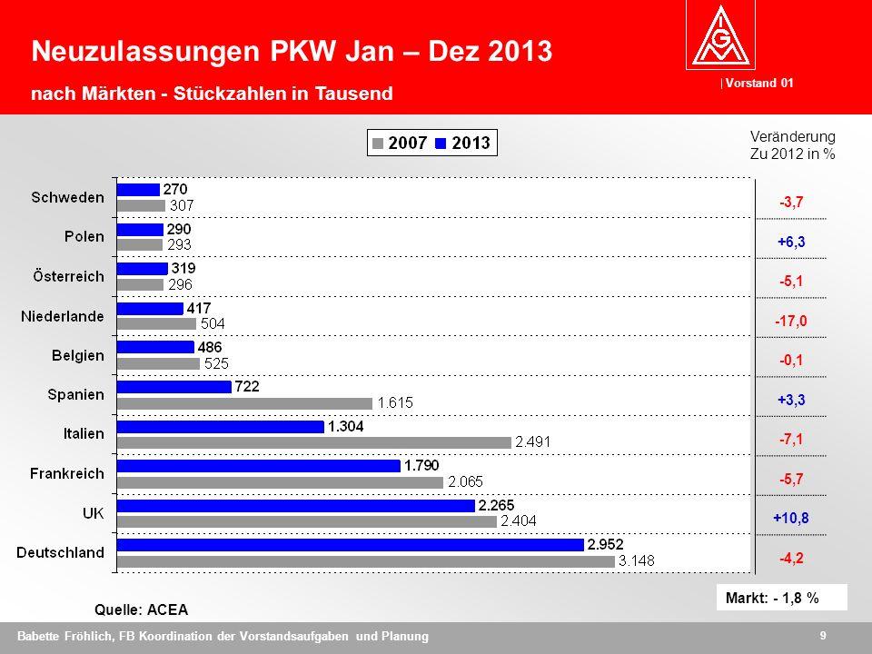 Neuzulassungen PKW Jan – Dez 2013 nach Märkten - Stückzahlen in Tausend