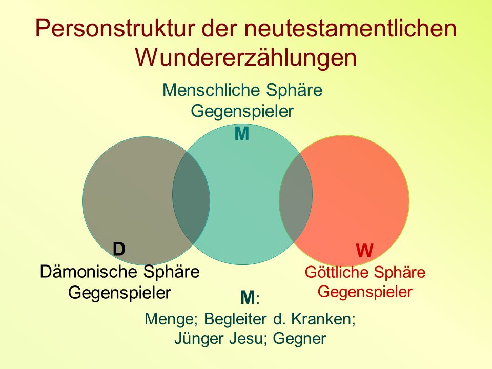 Personstruktur der neutestamentlichen Wundererzählungen