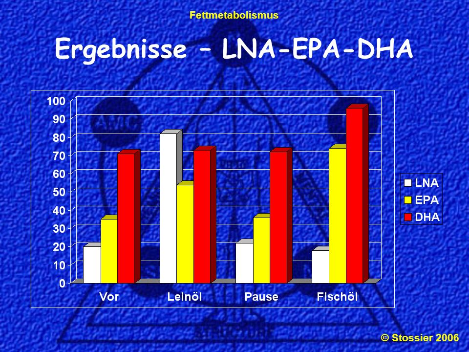Ergebnisse – LNA-EPA-DHA