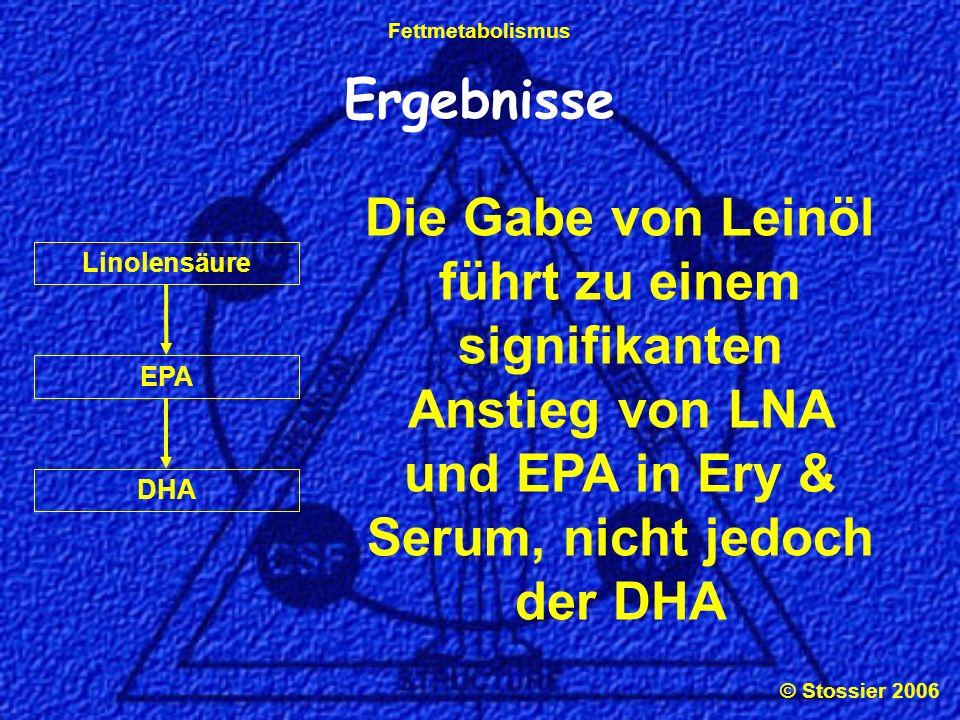 Ergebnisse Die Gabe von Leinöl führt zu einem signifikanten Anstieg von LNA und EPA in Ery & Serum, nicht jedoch der DHA.