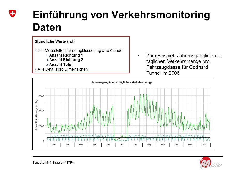 Einführung von Verkehrsmonitoring Daten