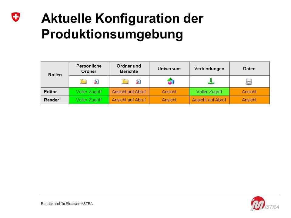 Aktuelle Konfiguration der Produktionsumgebung