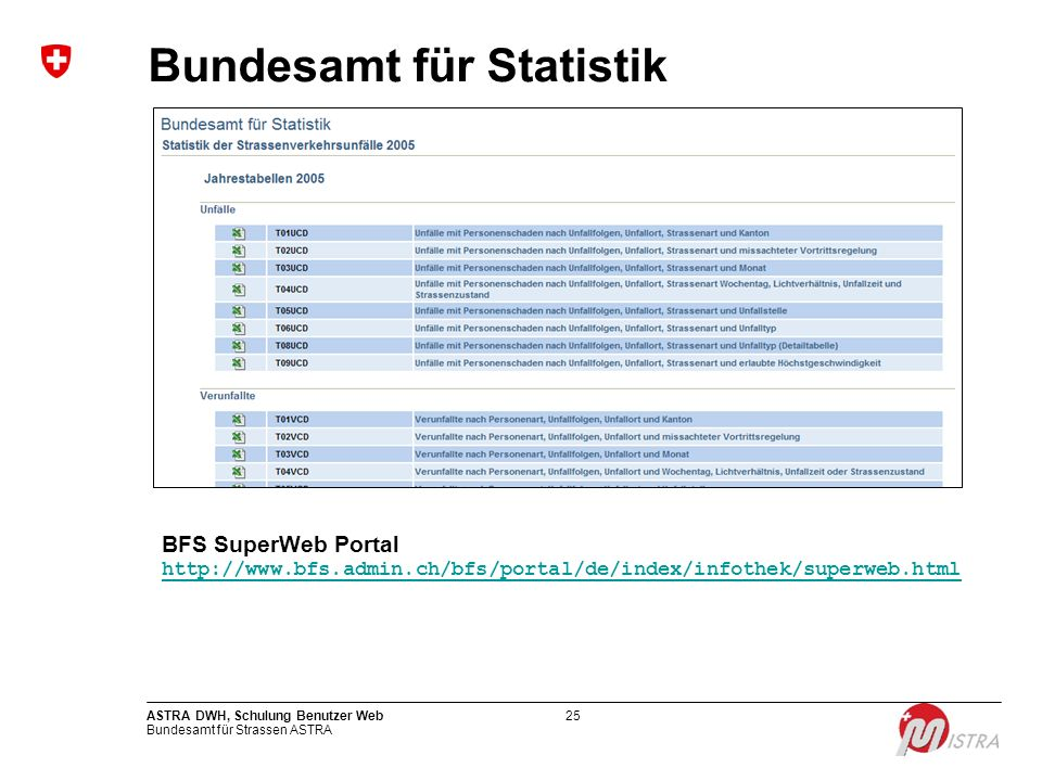 Bundesamt für Statistik