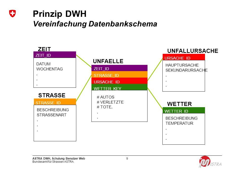 Prinzip DWH Vereinfachung Datenbankschema